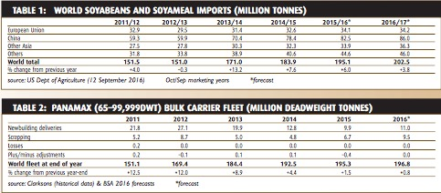 Grain and soya trade prospects contrasts - BULK CARRIER TRADE & FLEET OUTLOOK OCTOBER 2016