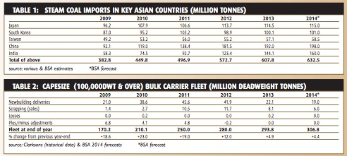 Coal trade growth puzzle - BULK CARRIER TRADE & FLEET OUTLOOK November 2014