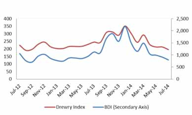 Recovery in sight for bulk shipping market