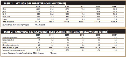 Iron ore trade expanding briskly - BULK CARRIER TRADE & FLEET OUTLOOK - June 2014