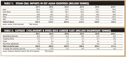 Subdued outlook for coal trade - BULK CARRIER TRADE & FLEET OUTLOOK