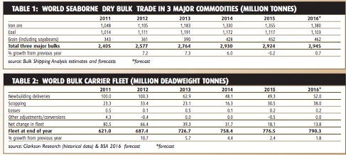 Limited optimism for dry bulk trade - BULK CARRIER TRADE & FLEET OUTLOOK SEPTEMBER 2016
