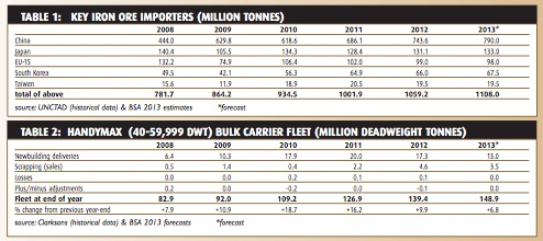 Iron ore trade prospects mixed - BULK CARRIER TRADE & FLEET OUTLOOK JUNE 2013