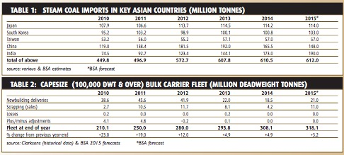 Coal trade growth support fading - BULK CARRIER TRADE & FLEET OUTLOOK MAY 2015