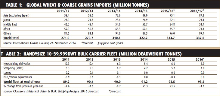 Contrasting patterns in grain and soya trade - BULK CARRIER TRADE & FLEET OUTLOOK - January 2017