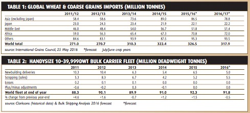 Grain trade restraints prominent - BULK CARRIER TRADE & FLEET OUTLOOK July 2016