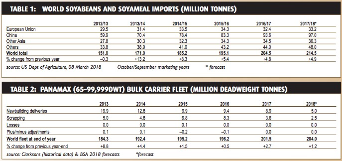 Soya trade uptrend continues – BULK CARRIER TRADE & FLEET OUTLOOK April 2018