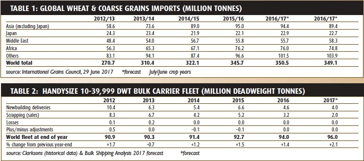 A flat outlook for grain trade? – BULK CARRIER TRADE & FLEET OUTLOOK July 2017