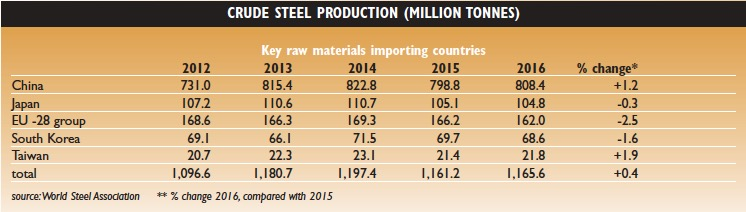 Steel production pickup boosts raw materials trade