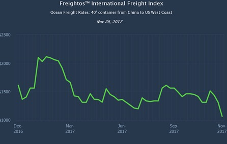 Freightos Index: The Biggest Gap on Last Year's Ocean Prices So Far This Year